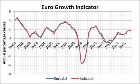 EUROGROWTH Indicator